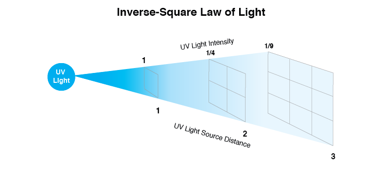 Inverse-Square Law of Light Graphic
